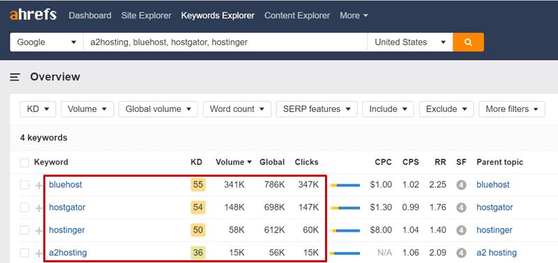 a2 hosting vs hostgator vs hostinger vs bluehost alternatives ahrefs report