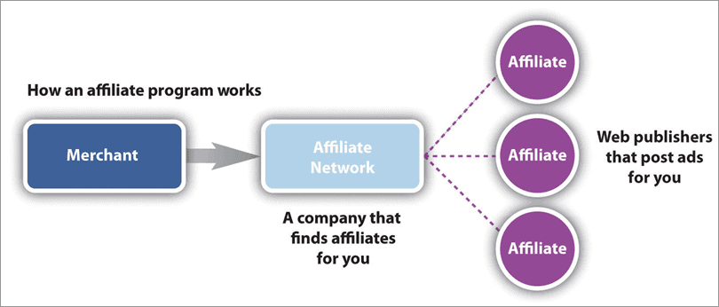 affiliate marketing steps