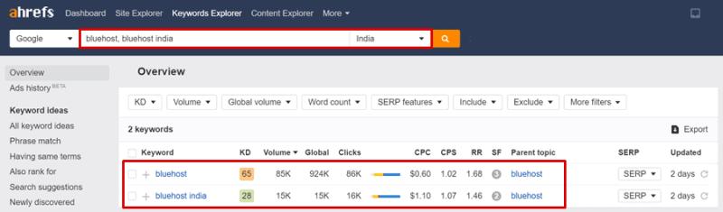 bluehost india vs bluehost.com ahrefs report