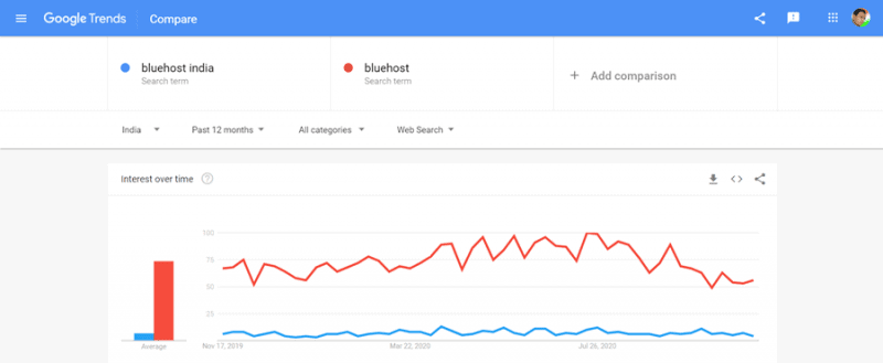 bluehost india vs bluehost.com google trends report