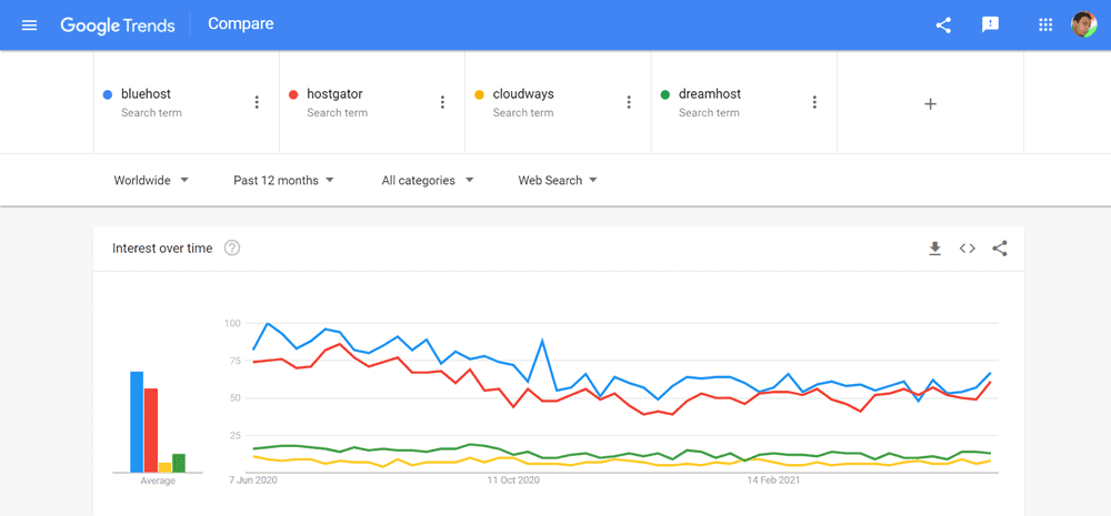 bluehost vs hostgator vs cloudways vs dreamhost google trends report