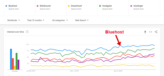 bluehost vs