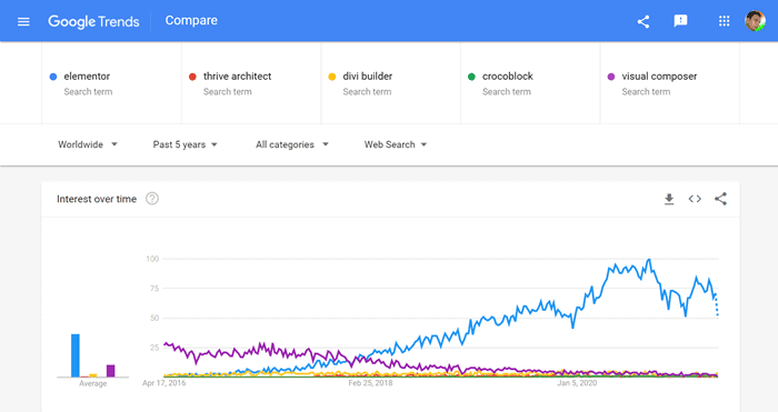 elementor vs other page builders google trends