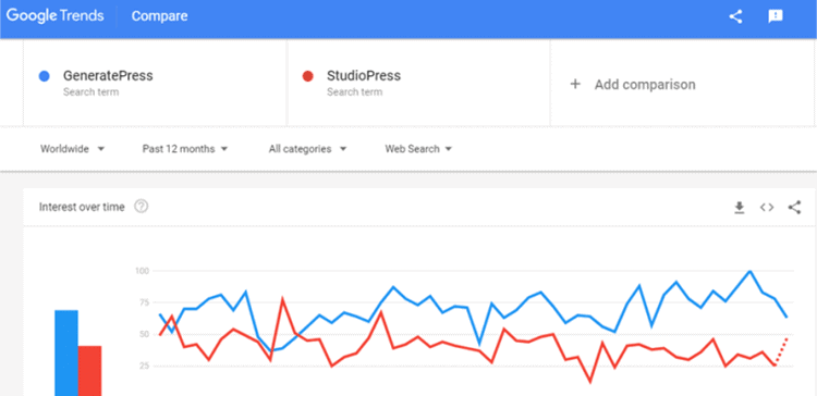 generatepress vs genesis framework google trends