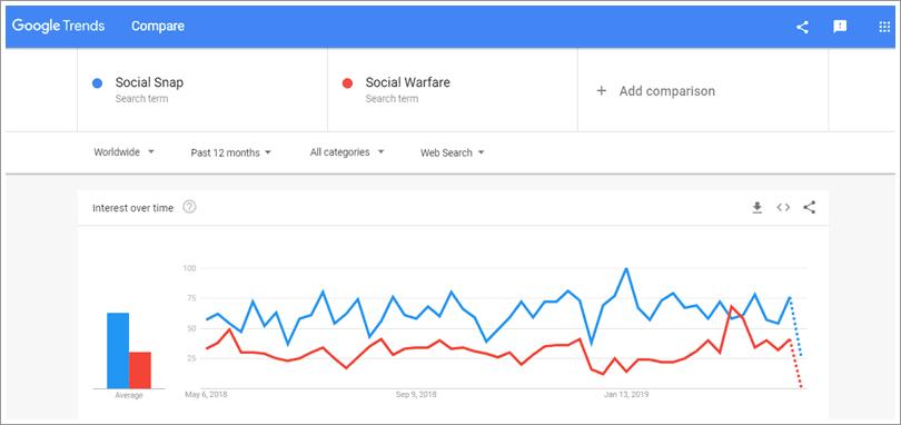 social snap vs social warfare trends