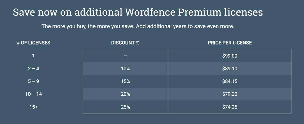 wordfence premium price